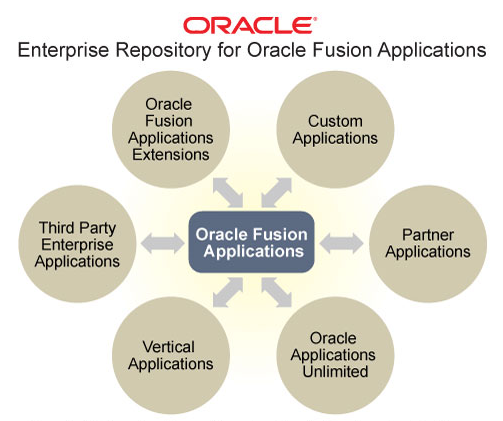 Oracle Enterprise Repository for Oracle Fusion Applications